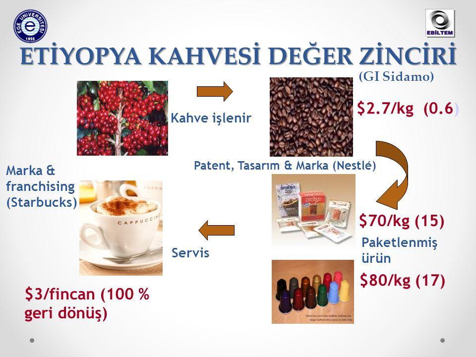 ETİYOPYA KAHVESİ DEĞER ZİNCİRİ Kahve işlenir Paketlenmiş ürün Servis $3/fincan (100 % geri dönüş) $70/kg (15) $2.7/kg (0.6) (GI Sidamo) Marka & franchising (Starbucks) Patent, Tasarım & Marka (Nestlé) $80/kg (17)