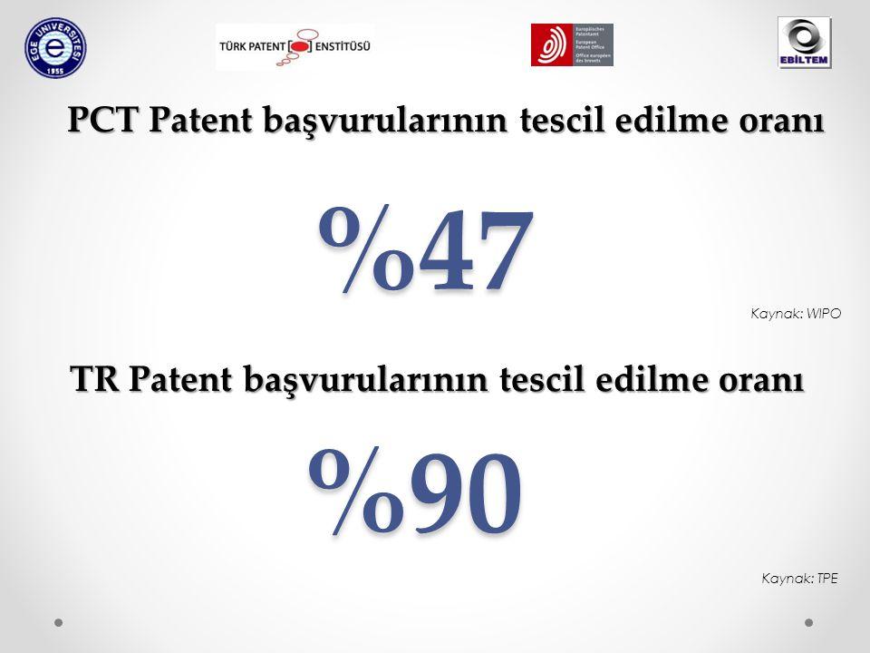 %47 PCT Patent başvurularının tescil edilme oranı Kaynak: TPE %90 TR Patent başvurularının tescil edilme oranı Kaynak: WIPO
