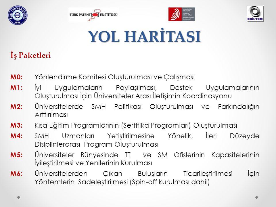 İş Paketleri M0: Yönlendirme Komitesi Oluşturulması ve Çalışması M1: İyi Uygulamaların Paylaşılması, Destek Uygulamalarının Oluşturulması İçin Üniversiteler Arası İletişimin Koordinasyonu M2: Üniversitelerde SMH Politikası Oluşturulması ve Farkındalığın Arttırılması M3: Kısa Eğitim Programlarının (Sertifika Programları) Oluşturulması M4: SMH Uzmanları Yetiştirilmesine Yönelik, İleri Düzeyde Disiplinlerarası Program Oluşturulması M5: Üniversiteler Bünyesinde TT ve SM Ofislerinin Kapasitelerinin İyileştirilmesi ve Yenilerinin Kurulması M6: Üniversitelerden Çıkan Buluşların Ticarileştirilmesi İçin Yöntemlerin Sadeleştirilmesi (Spin-off kurulması dahil) YOL HARİTASI