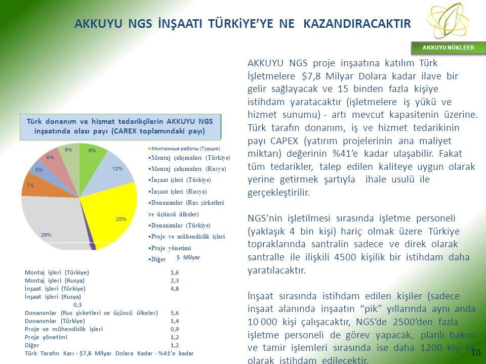 $ Milyar Montaj işleri (Türkiye)1,6 Montaj işleri (Rusya)2,3 İnşaat işleri (Türkiye)4,8 İnşaat işleri (Rusya) 0,3 Donanımlar (Rus şirketleri ve üçüncü ülkeler)5,6 Donanımlar (Türkiye)1,4 Proje ve mühendislik işleri 0,9 Proje yönetimi1,2 Diğer 1,2 Türk Tarafın Karı - $7,8 Milyar Dolara Kadar - %41'e kadar AKKUYU NÜKLEER 10  Montaj çalışmaları (Türkiye)  Montaj çalışmaları (Rusya)  İnşaat işleri (Türkiye)  İnşaat işleri (Rusya)  Donanımlar (Rus şirketleri ve üçüncü ülkeler)  Donanımlar (Türkiye)  Proje ve mühendislik işleri  Proje yönetimi  Diğer Türk donanım ve hizmet tedarikçilerin AKKUYU NGS inşaatında olası payı (CAREX toplamındaki payı) AKKUYU NGS proje inşaatına katılım Türk İşletmelere $7,8 Milyar Dolara kadar ilave bir gelir sağlayacak ve 15 binden fazla kişiye istihdam yaratacaktır (işletmelere iş yükü ve hizmet sunumu) - artı mevcut kapasitenin üzerine.