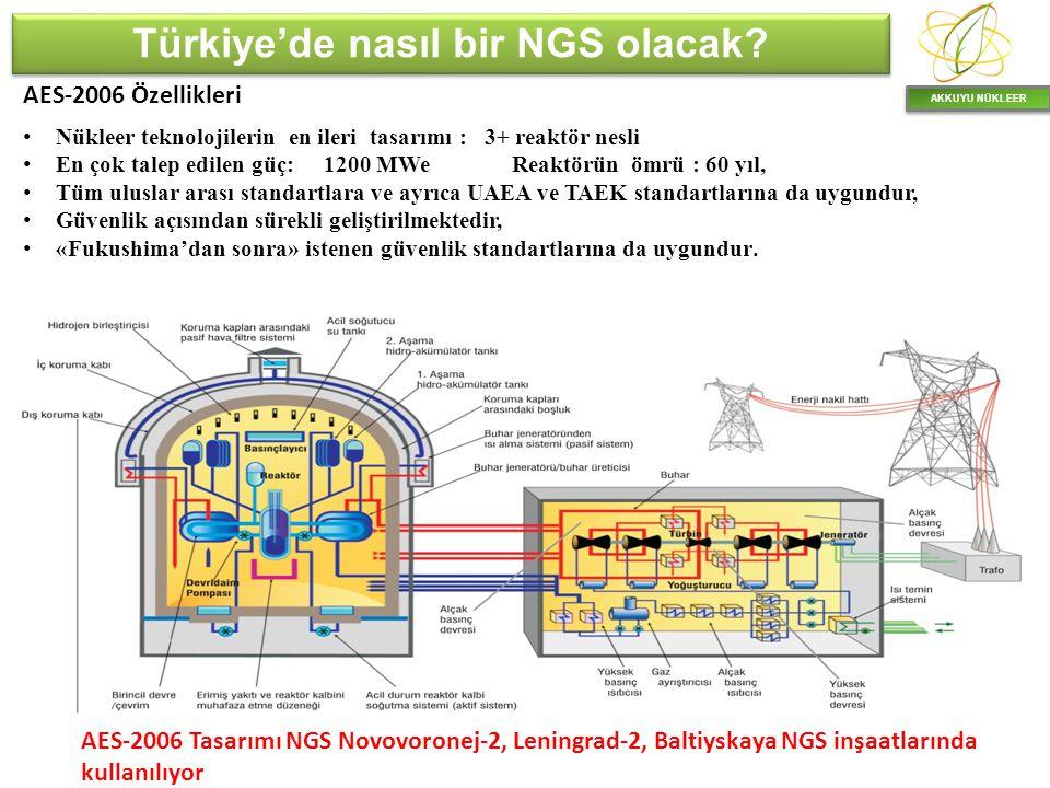 Türkiye'de nasıl bir NGS olacak? AKKUYU NÜKLEER Nükleer teknolojilerin en ileri tasarımı : 3+ reaktör nesli En çok talep edilen güç: 1200 MWe Reaktörü