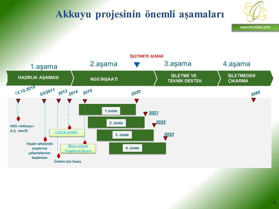 AKKUYU NÜKLEER 6 Akkuyu projesinin önemli aşamaları ÇED RAPORU Hidroteknik Yapıların İnşası