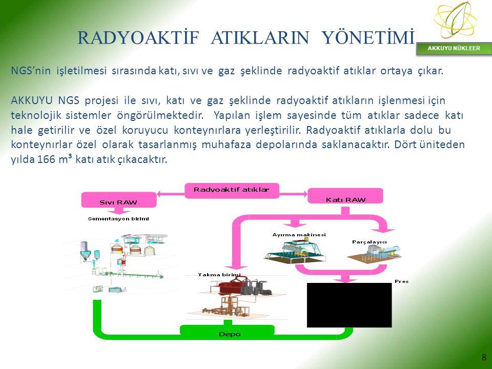 AKKUYU NÜKLEER 8 RADYOAKTİF ATIKLARIN YÖNETİMİ NGS'nin işletilmesi sırasında katı, sıvı ve gaz şeklinde radyoaktif atıklar ortaya çıkar. AKKUYU NGS pr