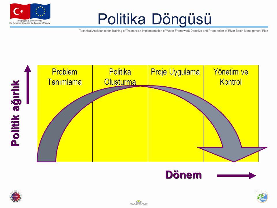 Politika Döngüsü Politika Oluşturma Proje Uygulama Yönetim ve Kontrol Politik ağırlık Dönem Problem Tanımlama