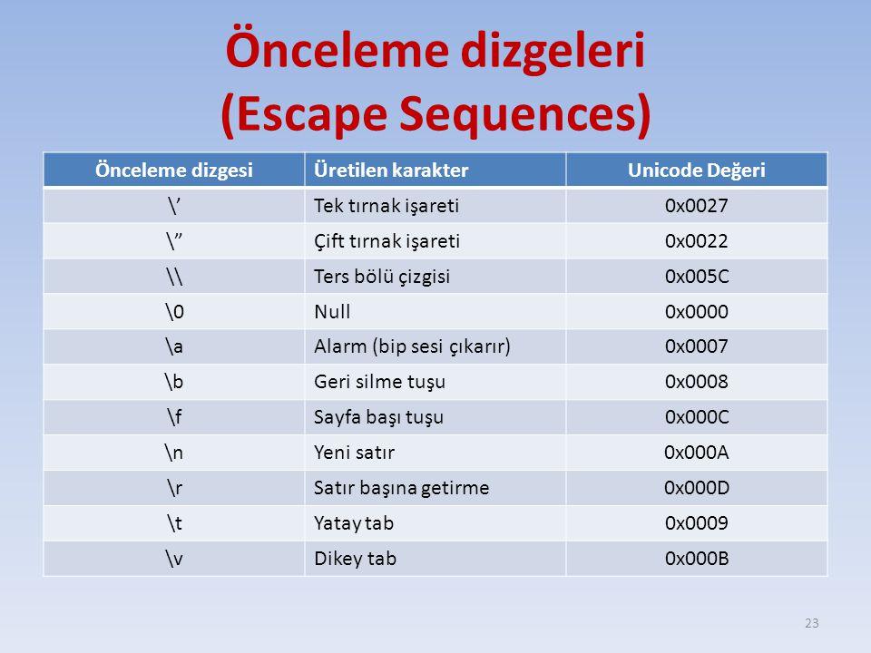 Önceleme dizgeleri (Escape Sequences) Önceleme dizgesiÜretilen karakterUnicode Değeri \'Tek tırnak işareti0x0027 \ Çift tırnak işareti0x0022 \\Ters bölü çizgisi0x005C \0Null0x0000 \aAlarm (bip sesi çıkarır)0x0007 \bGeri silme tuşu0x0008 \fSayfa başı tuşu0x000C \nYeni satır0x000A \rSatır başına getirme0x000D \tYatay tab0x0009 \vDikey tab0x000B 23