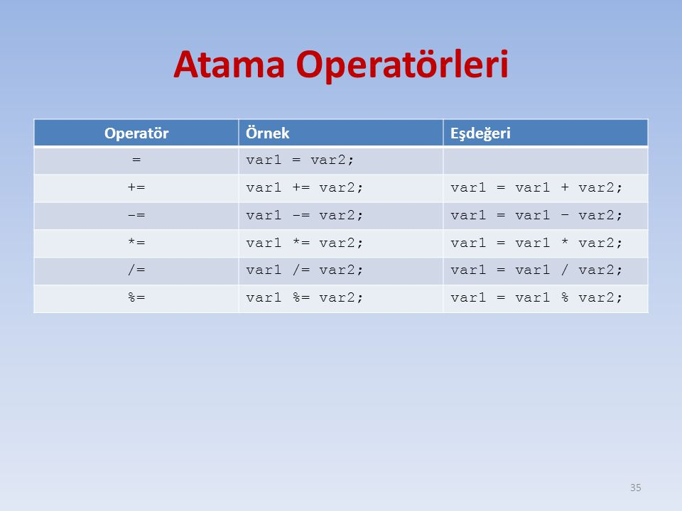 Atama Operatörleri OperatörÖrnekEşdeğeri =var1 = var2; +=var1 += var2;var1 = var1 + var2; -=var1 -= var2;var1 = var1 – var2; *=var1 *= var2;var1 = var