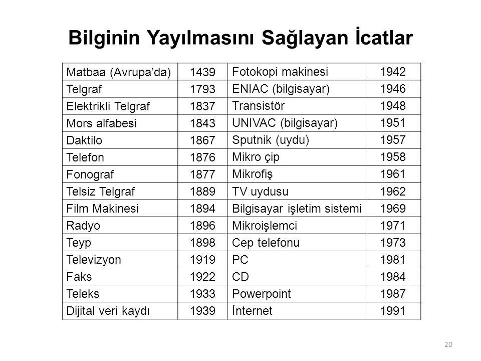 Bilginin Yayılmasını Sağlayan İcatlar Matbaa (Avrupa'da)1439 Fotokopi makinesi1942 Telgraf1793 ENIAC (bilgisayar)1946 Elektrikli Telgraf1837 Transistö