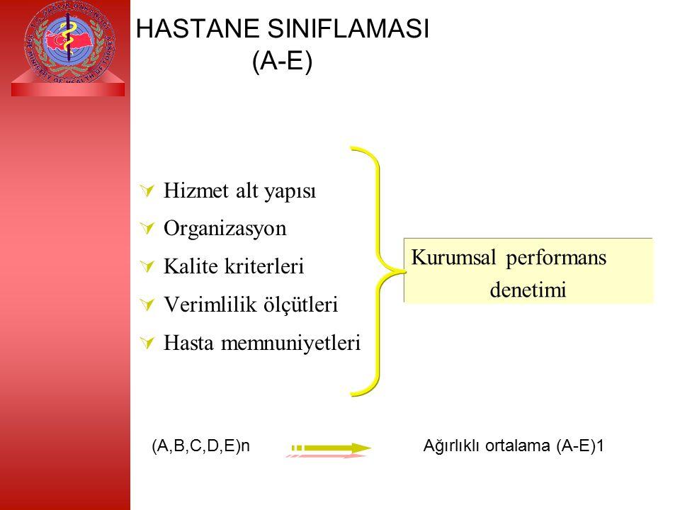 HASTANE SINIFLAMASI (A-E)  Hizmet alt yapısı  Organizasyon  Kalite kriterleri  Verimlilik ölçütleri  Hasta memnuniyetleri Kurumsal performans denetimi (A,B,C,D,E)n Ağırlıklı ortalama (A-E)1