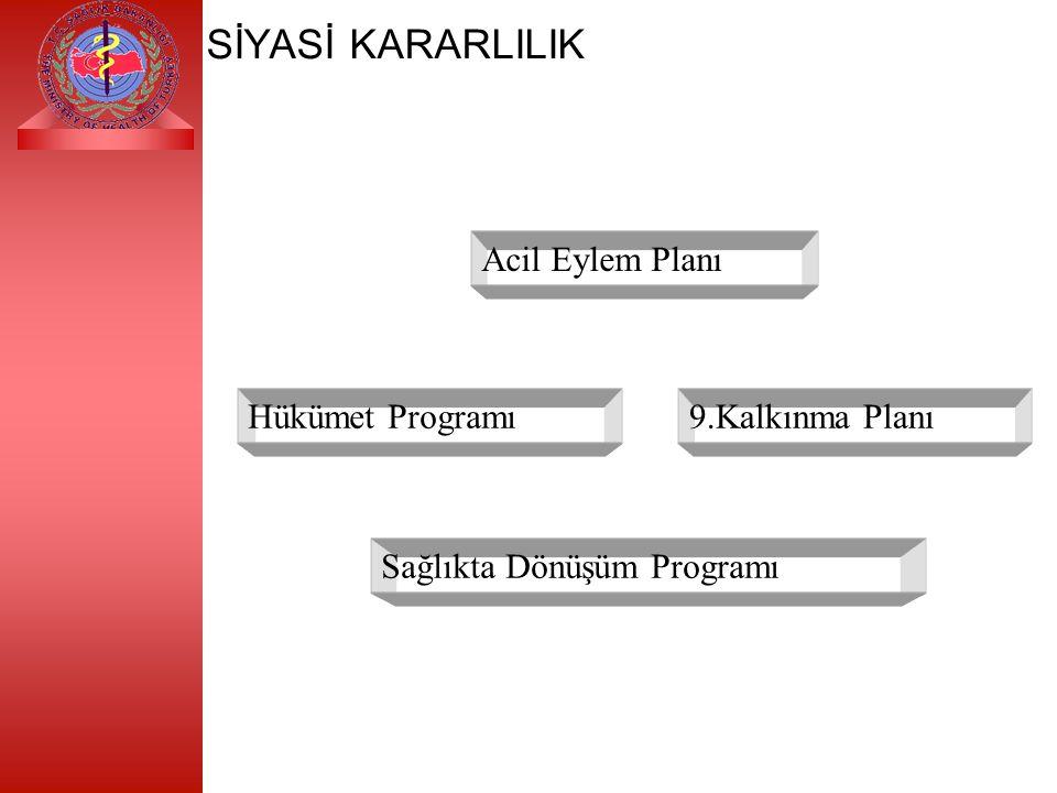 SİYASİ KARARLILIK Acil Eylem Planı Hükümet Programı Sağlıkta Dönüşüm Programı 9.Kalkınma Planı