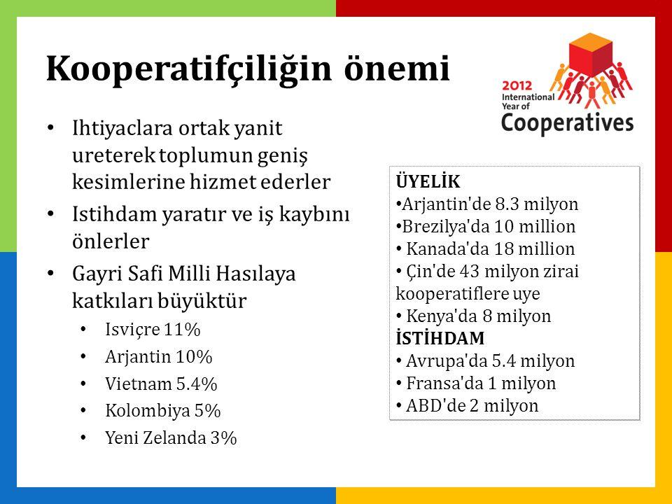 Kooperatifçiliğin önemi Ihtiyaclara ortak yanit ureterek toplumun geniş kesimlerine hizmet ederler Istihdam yaratır ve iş kaybını önlerler Gayri Safi Milli Hasılaya katkıları büyüktür Isviçre 11% Arjantin 10% Vietnam 5.4% Kolombiya 5% Yeni Zelanda 3% ÜYELİK Arjantin de 8.3 milyon Brezilya da 10 million Kanada da 18 million Çin de 43 milyon zirai kooperatiflere uye Kenya da 8 milyon İSTİHDAM Avrupa da 5.4 milyon Fransa da 1 milyon ABD de 2 milyon