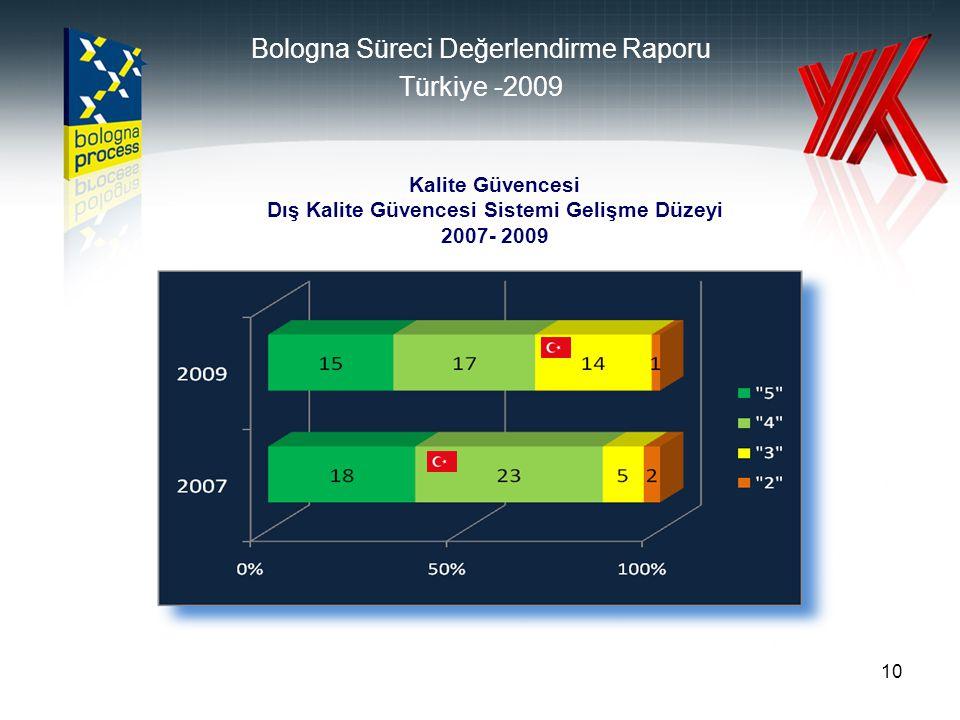 10 Kalite Güvencesi Dış Kalite Güvencesi Sistemi Gelişme Düzeyi 2007- 2009 Bologna Süreci Değerlendirme Raporu Türkiye -2009