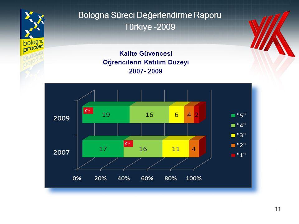 11 Kalite Güvencesi Öğrencilerin Katılım Düzeyi 2007- 2009 Bologna Süreci Değerlendirme Raporu Türkiye -2009