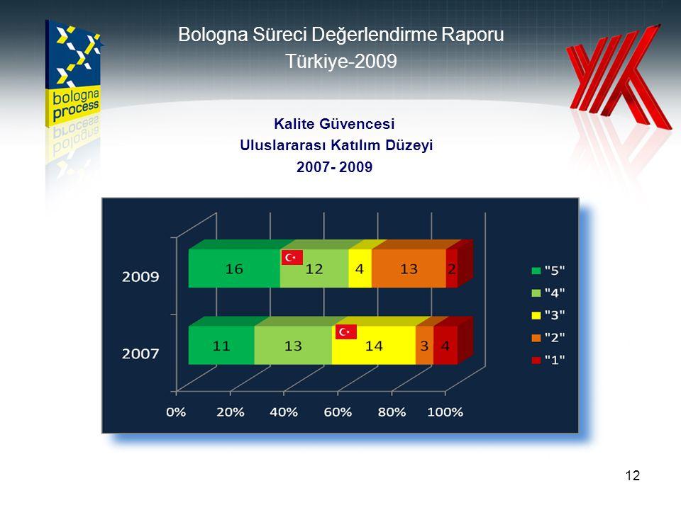 12 Kalite Güvencesi Uluslararası Katılım Düzeyi 2007- 2009 Bologna Süreci Değerlendirme Raporu Türkiye-2009