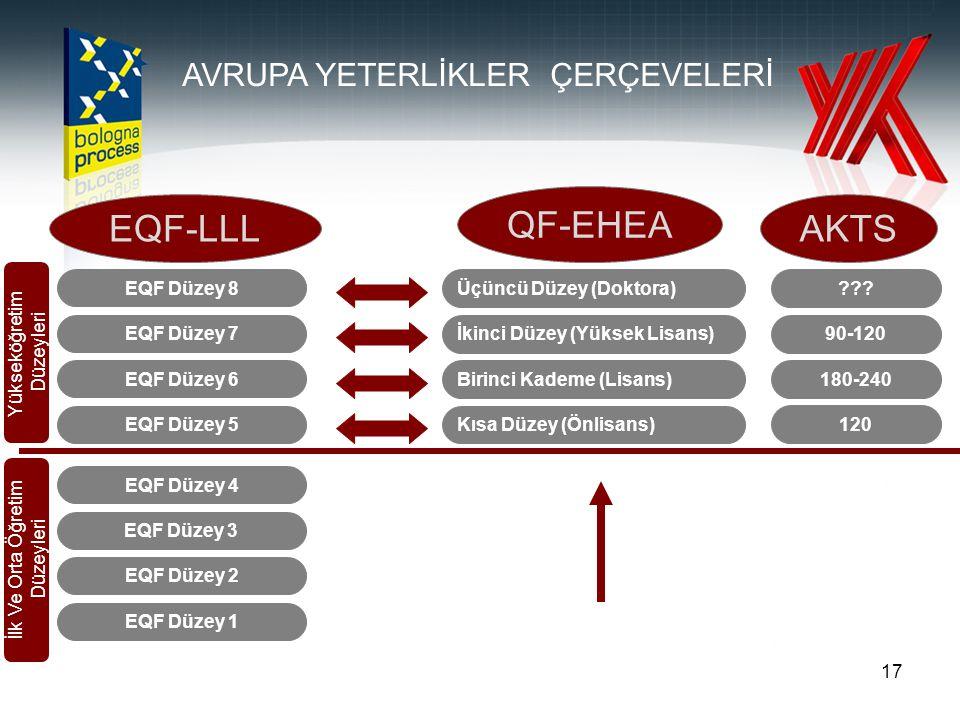 17 EQF Düzey 1 EQF Düzey 2 EQF Düzey 3 EQF Düzey 4 EQF Düzey 5 EQF Düzey 6 EQF Düzey 7 EQF Düzey 8 Kısa Düzey (Önlisans) Birinci Kademe (Lisans) İkinc