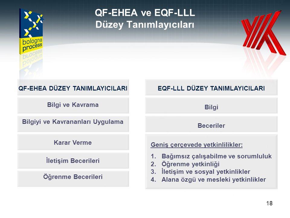 18 QF-EHEA ve EQF-LLL Düzey Tanımlayıcıları Bilgi ve Kavrama Bilgiyi ve Kavrananları Uygulama Karar Verme İletişim Becerileri Öğrenme Becerileri QF-EH