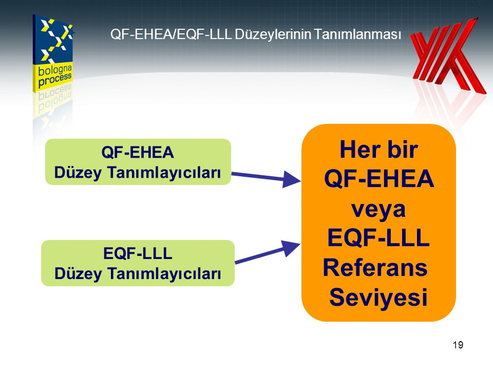 19 QF-EHEA/EQF-LLL Düzeylerinin Tanımlanması Her bir QF-EHEA veya EQF-LLL Referans Seviyesi QF-EHEA Düzey Tanımlayıcıları EQF-LLL Düzey Tanımlayıcılar