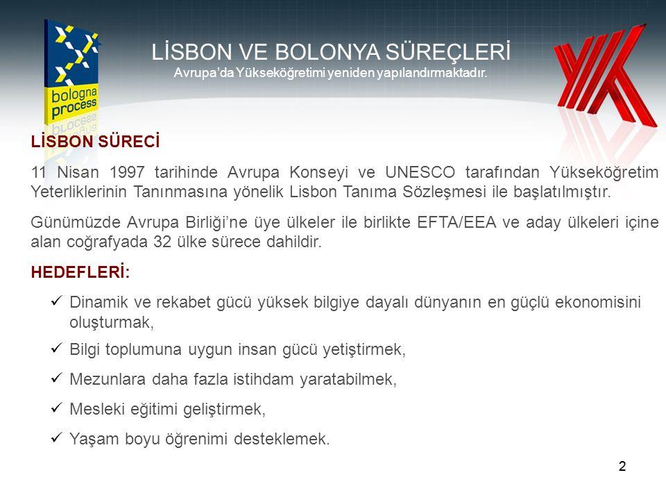 22 Avrupa'da Yükseköğretimi yeniden yapılandırmaktadır. LİSBON SÜRECİ 11 Nisan 1997 tarihinde Avrupa Konseyi ve UNESCO tarafından Yükseköğretim Yeterl