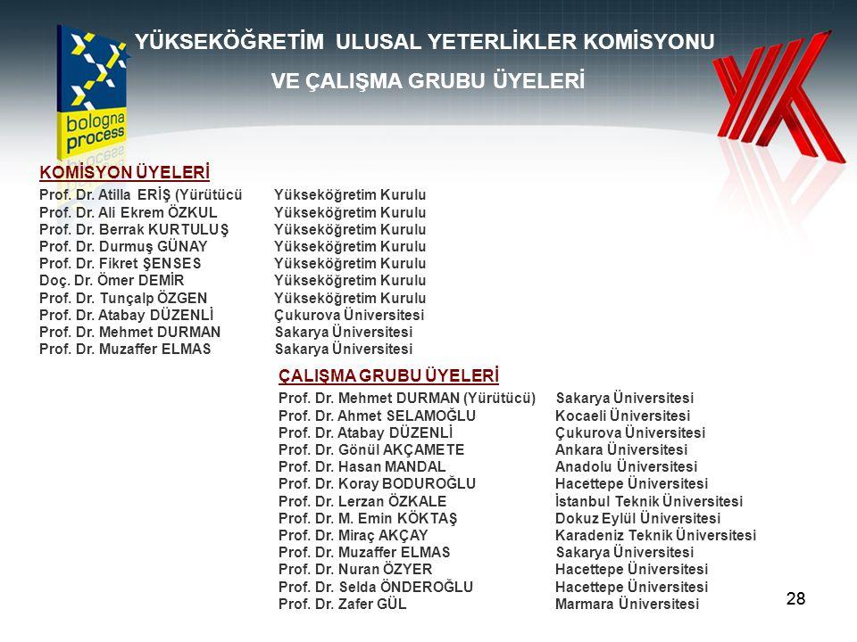 28 KOMİSYON ÜYELERİ Prof. Dr. Atilla ERİŞ (YürütücüYükseköğretim Kurulu Prof.