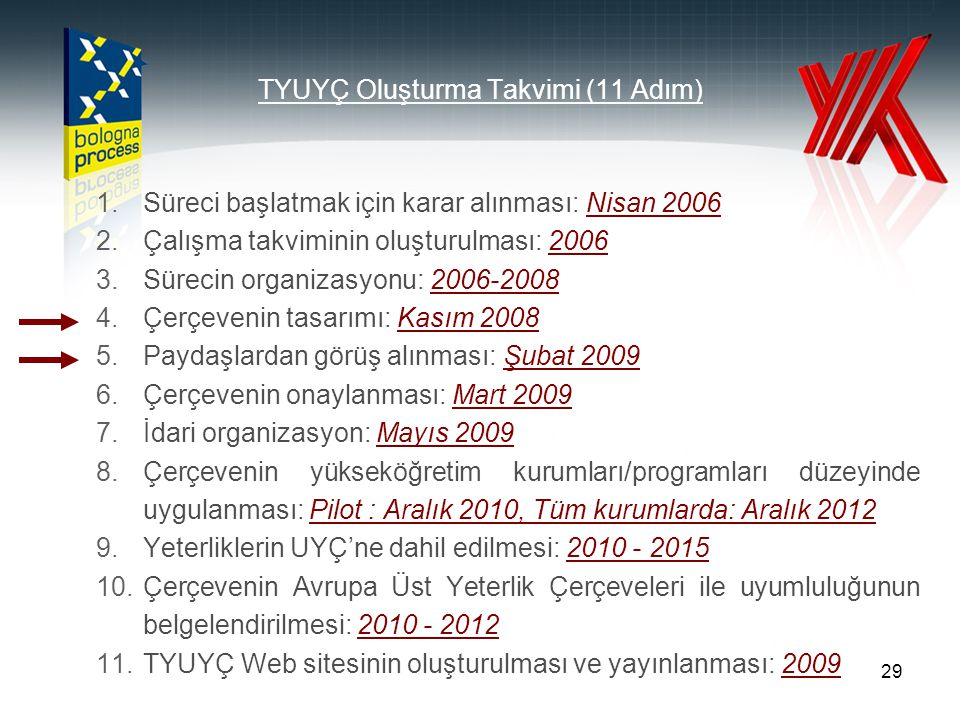 29 TYUYÇ Oluşturma Takvimi (11 Adım) 1.Süreci başlatmak için karar alınması: Nisan 2006 2.Çalışma takviminin oluşturulması: 2006 3.Sürecin organizasyo
