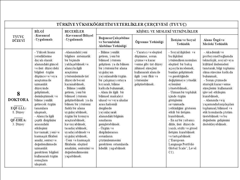 39 TÜRKİYE YÜKSEKÖĞRETİM YETERLİKLER ÇERÇEVESİ (TYUYÇ) TYUYÇ DÜZEYİ BİLGİ -Kuramsal -Uygulamalı BECERİLER -Kavramsal/Bilişsel -Uygulamalı KİŞİSEL VE MESLEKİ YETKİNLİKLER Bağımsız Çalışabilme ve Sorumluluk Alabilme Yetkinliği Öğrenme Yetkinliği İletişim ve Sosyal Yetkinlik Alana Özgü ve Mesleki Yetkinlik 8 DOKTORA _____ EQF-LLL: 8.
