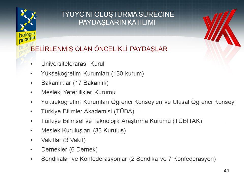 41 TYUYÇ'Nİ OLUŞTURMA SÜRECİNE PAYDAŞLARIN KATILIMI BELİRLENMİŞ OLAN ÖNCELİKLİ PAYDAŞLAR Üniversitelerarası Kurul Yükseköğretim Kurumları (130 kurum) Bakanlıklar (17 Bakanlık) Mesleki Yeterlilikler Kurumu Yükseköğretim Kurumları Öğrenci Konseyleri ve Ulusal Öğrenci Konseyi Türkiye Bilimler Akademisi (TÜBA) Türkiye Bilimsel ve Teknolojik Araştırma Kurumu (TÜBİTAK) Meslek Kuruluşları (33 Kuruluş) Vakıflar (3 Vakıf) Dernekler (6 Dernek) Sendikalar ve Konfederasyonlar (2 Sendika ve 7 Konfederasyon)