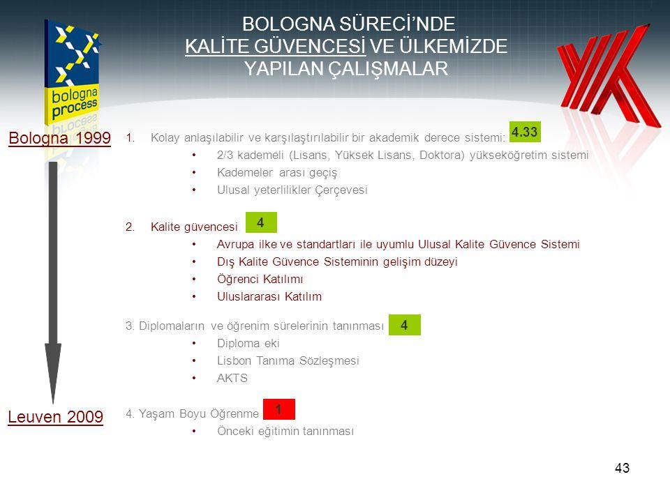 43 1.Kolay anlaşılabilir ve karşılaştırılabilir bir akademik derece sistemi: 2/3 kademeli (Lisans, Yüksek Lisans, Doktora) yükseköğretim sistemi Kademeler arası geçiş Ulusal yeterlilikler Çerçevesi Bologna 1999 Leuven 2009 BOLOGNA SÜRECİ'NDE KALİTE GÜVENCESİ VE ÜLKEMİZDE YAPILAN ÇALIŞMALAR 2.Kalite güvencesi Avrupa ilke ve standartları ile uyumlu Ulusal Kalite Güvence Sistemi Dış Kalite Güvence Sisteminin gelişim düzeyi Öğrenci Katılımı Uluslararası Katılım 3.