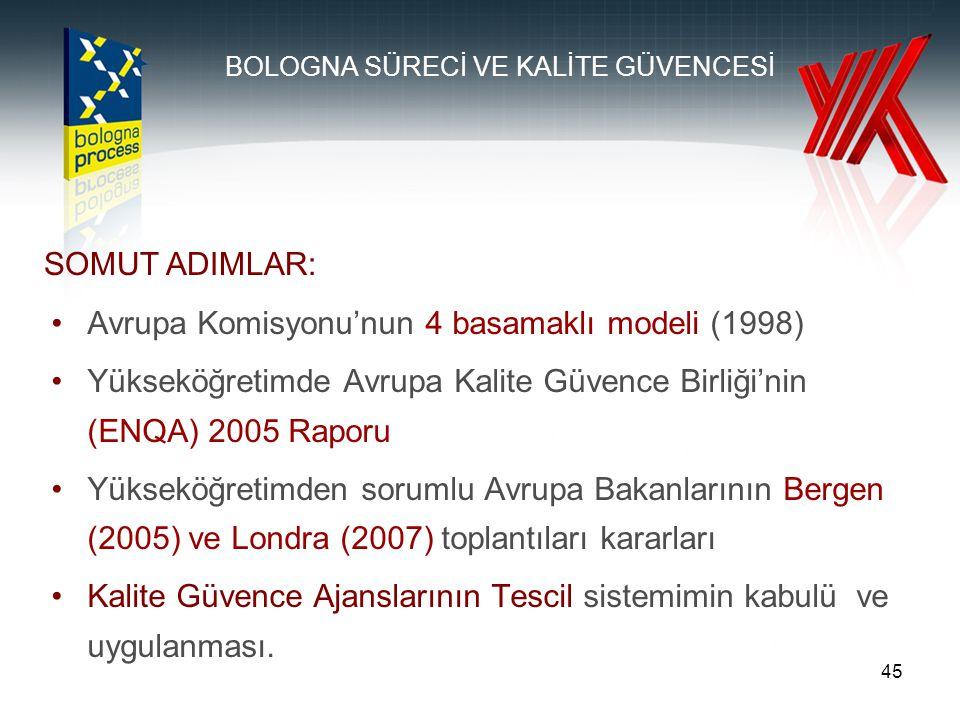 45 Avrupa Komisyonu'nun 4 basamaklı modeli (1998) Yükseköğretimde Avrupa Kalite Güvence Birliği'nin (ENQA) 2005 Raporu Yükseköğretimden sorumlu Avrupa Bakanlarının Bergen (2005) ve Londra (2007) toplantıları kararları Kalite Güvence Ajanslarının Tescil sistemimin kabulü ve uygulanması.