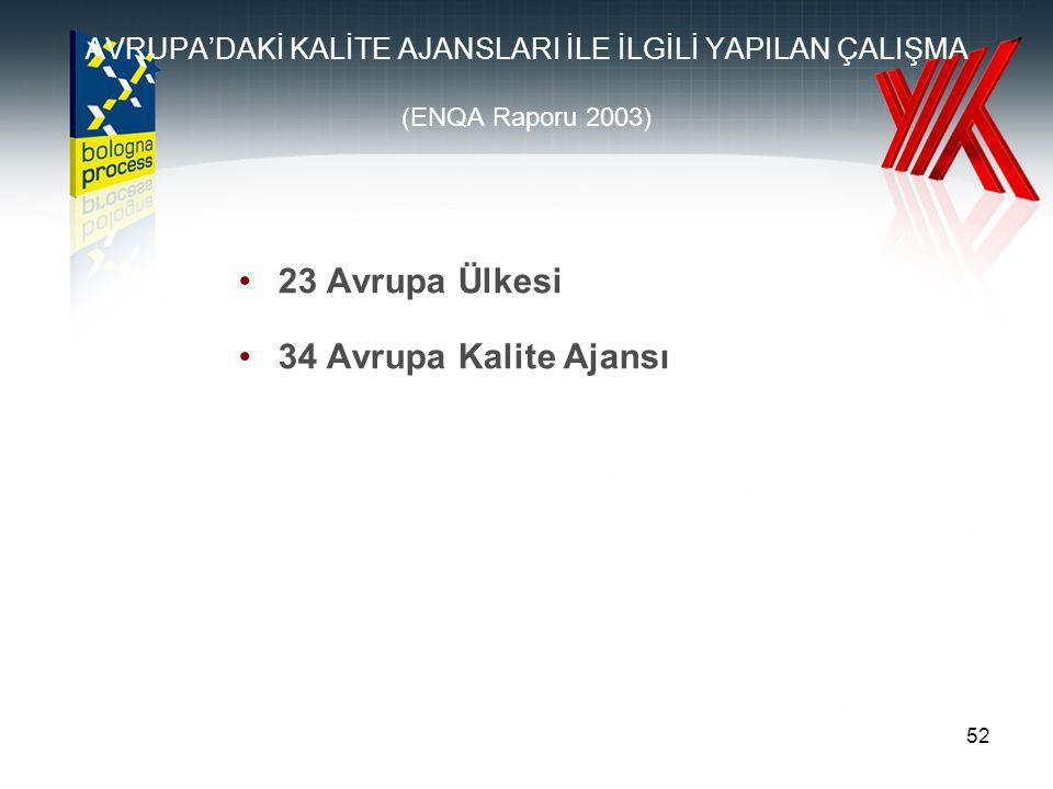 52 AVRUPA'DAKİ KALİTE AJANSLARI İLE İLGİLİ YAPILAN ÇALIŞMA (ENQA Raporu 2003) 23 Avrupa Ülkesi 34 Avrupa Kalite Ajansı