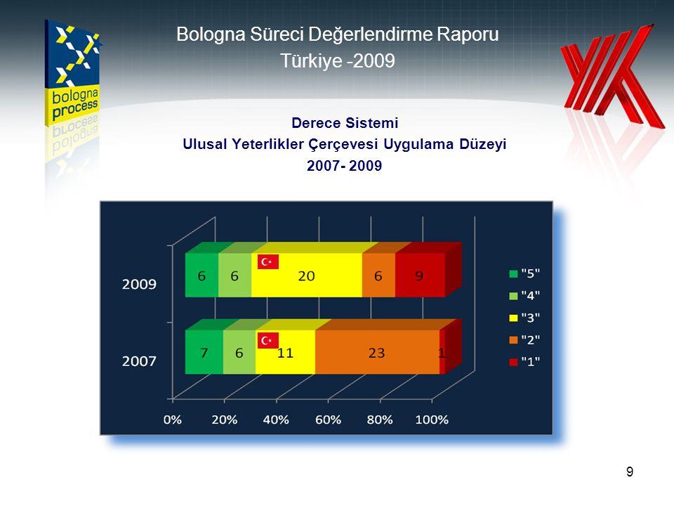 9 Derece Sistemi Ulusal Yeterlikler Çerçevesi Uygulama Düzeyi 2007- 2009 Bologna Süreci Değerlendirme Raporu Türkiye -2009