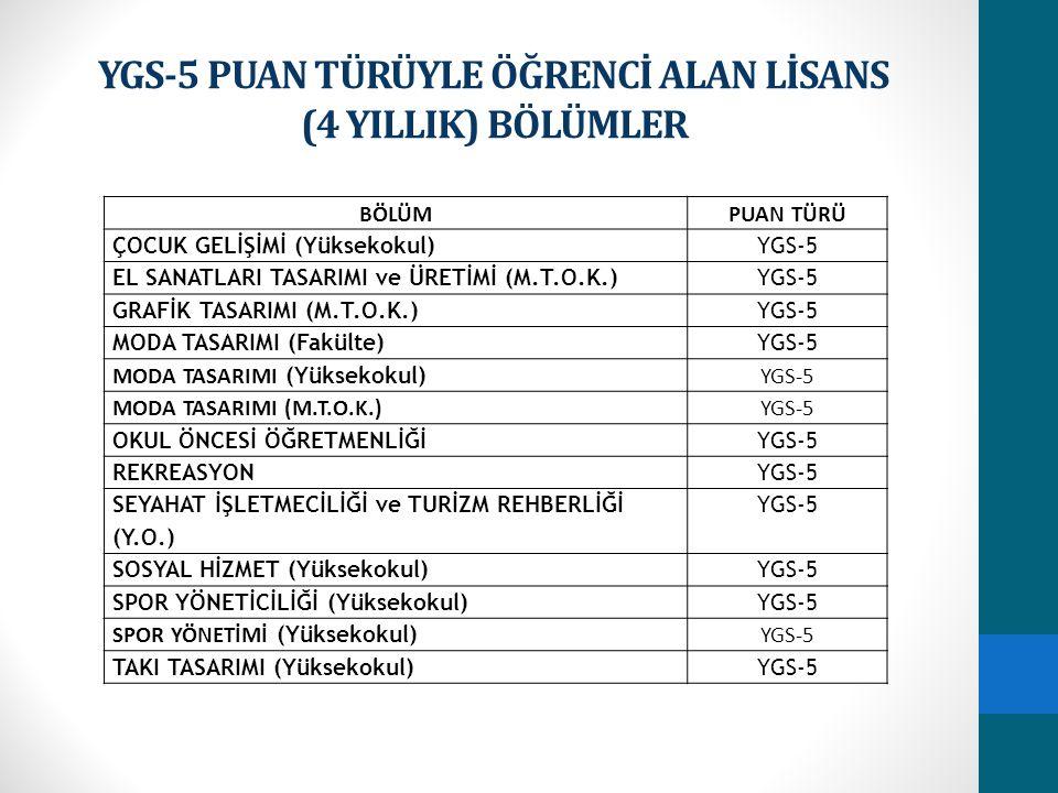 YGS-5 PUAN TÜRÜYLE ÖĞRENCİ ALAN LİSANS (4 YILLIK) BÖLÜMLER BÖLÜMPUAN TÜRÜ ÇOCUK GELİŞİMİ (Yüksekokul)YGS-5 EL SANATLARI TASARIMI ve ÜRETİMİ (M.T.O.K.)YGS-5 GRAFİK TASARIMI (M.T.O.K.)YGS-5 MODA TASARIMI (Fakülte)YGS-5 MODA TASARIMI (Yüksekokul) YGS-5 MODA TASARIMI (M.T.O.K.)YGS-5 OKUL ÖNCESİ ÖĞRETMENLİĞİYGS-5 REKREASYONYGS-5 SEYAHAT İŞLETMECİLİĞİ ve TURİZM REHBERLİĞİ (Y.O.) YGS-5 SOSYAL HİZMET (Yüksekokul)YGS-5 SPOR YÖNETİCİLİĞİ (Yüksekokul)YGS-5 SPOR YÖNETİMİ (Yüksekokul) YGS-5 TAKI TASARIMI (Yüksekokul)YGS-5