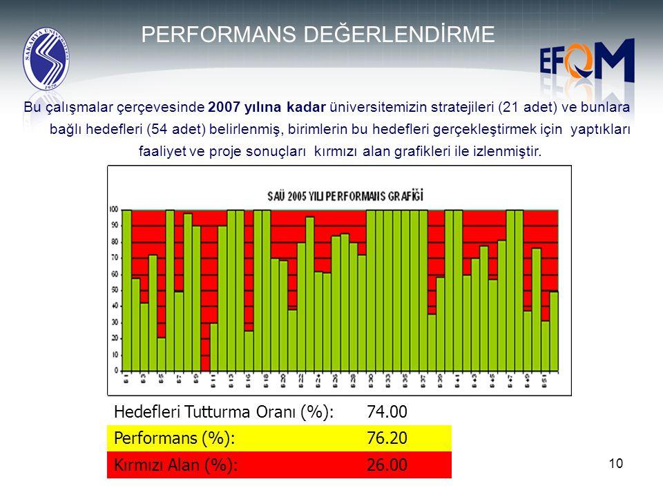 10 Hedefleri Tutturma Oranı (%):74.00 Performans (%):76.20 Kırmızı Alan (%):26.00 Bu çalışmalar çerçevesinde 2007 yılına kadar üniversitemizin stratej