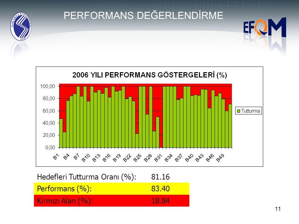 11 Hedefleri Tutturma Oranı (%):81.16 Performans (%):83.40 Kırmızı Alan (%):18.84 PERFORMANS DEĞERLENDİRME