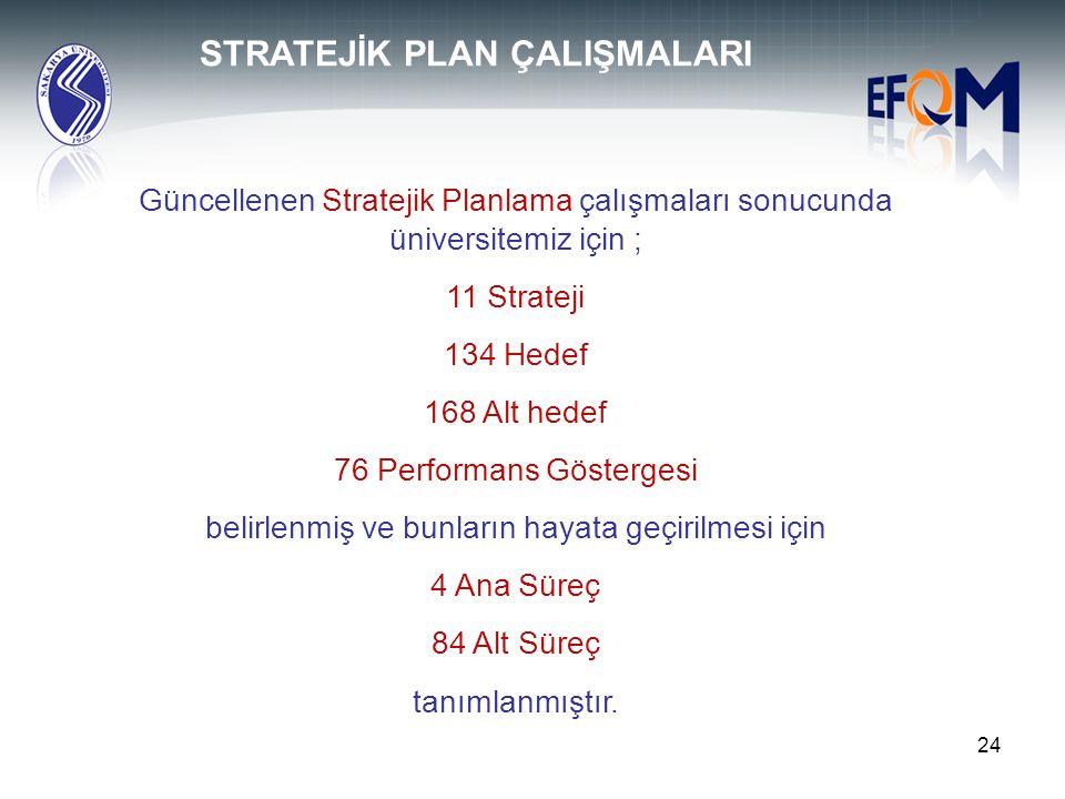 24 Güncellenen Stratejik Planlama çalışmaları sonucunda üniversitemiz için ; 11 Strateji 134 Hedef 168 Alt hedef 76 Performans Göstergesi belirlenmiş