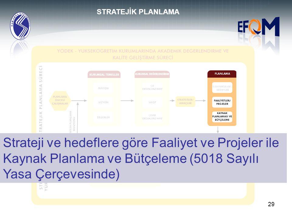 29 Strateji ve hedeflere göre Faaliyet ve Projeler ile Kaynak Planlama ve Bütçeleme (5018 Sayılı Yasa Çerçevesinde) STRATEJİK PLANLAMA