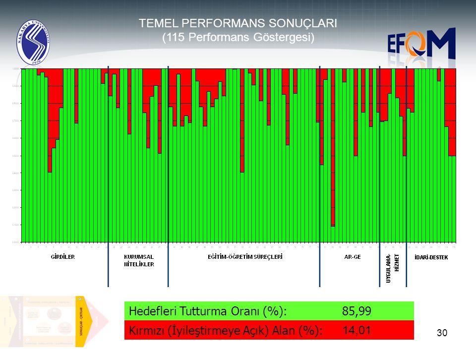30 Hedefleri Tutturma Oranı (%):85,99 Kırmızı (İyileştirmeye Açık) Alan (%): 14,01 TEMEL PERFORMANS SONUÇLARI (115 Performans Göstergesi)
