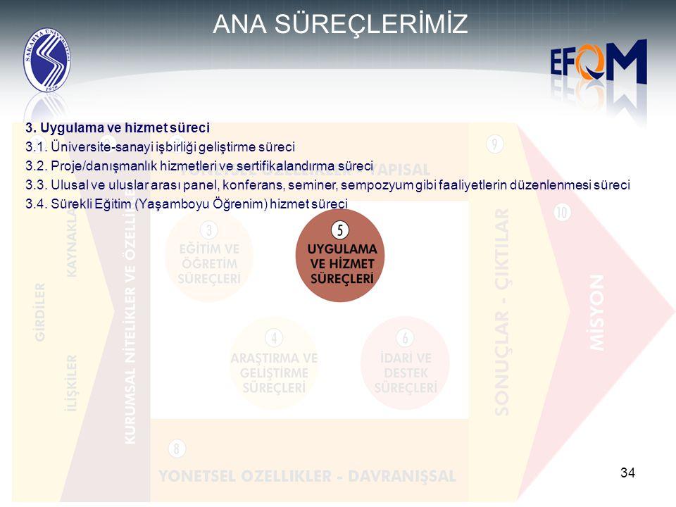 34 3. Uygulama ve hizmet süreci 3.1. Üniversite-sanayi işbirliği geliştirme süreci 3.2. Proje/danışmanlık hizmetleri ve sertifikalandırma süreci 3.3.