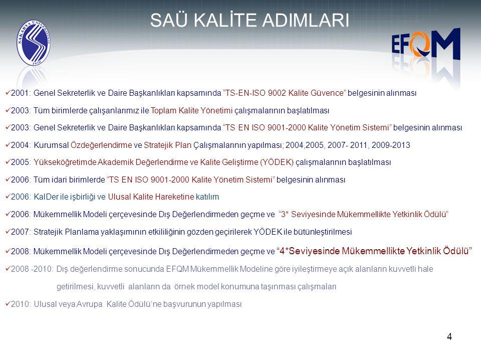 5 TKY ÇALIŞMALARI Mart 2003 tarihinde Sakarya Üniversitesi tüm çalışanları ile Toplam Kalite geliştirme hareketini düzenli bir şekilde yürütme kararı almış ve bu çalışmaların yürütülmesi için SAkarya Üniversitesi Akademik DEğerlendirme ve Kalite Kurulu kurulmuştur.