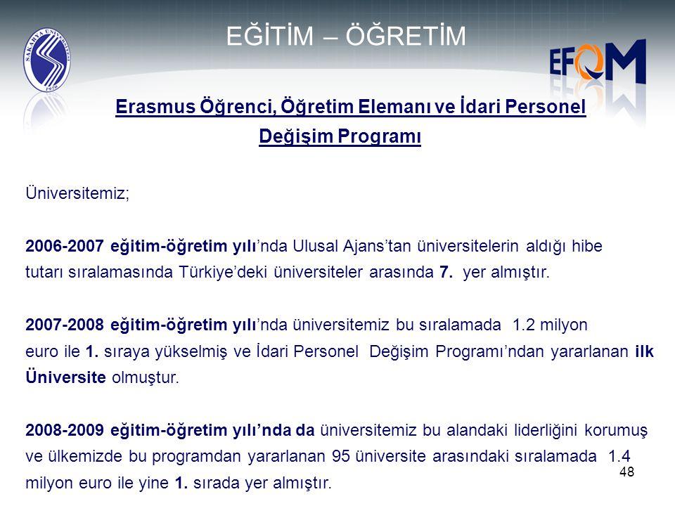48 Erasmus Öğrenci, Öğretim Elemanı ve İdari Personel Değişim Programı Üniversitemiz; 2006-2007 eğitim-öğretim yılı'nda Ulusal Ajans'tan üniversiteler
