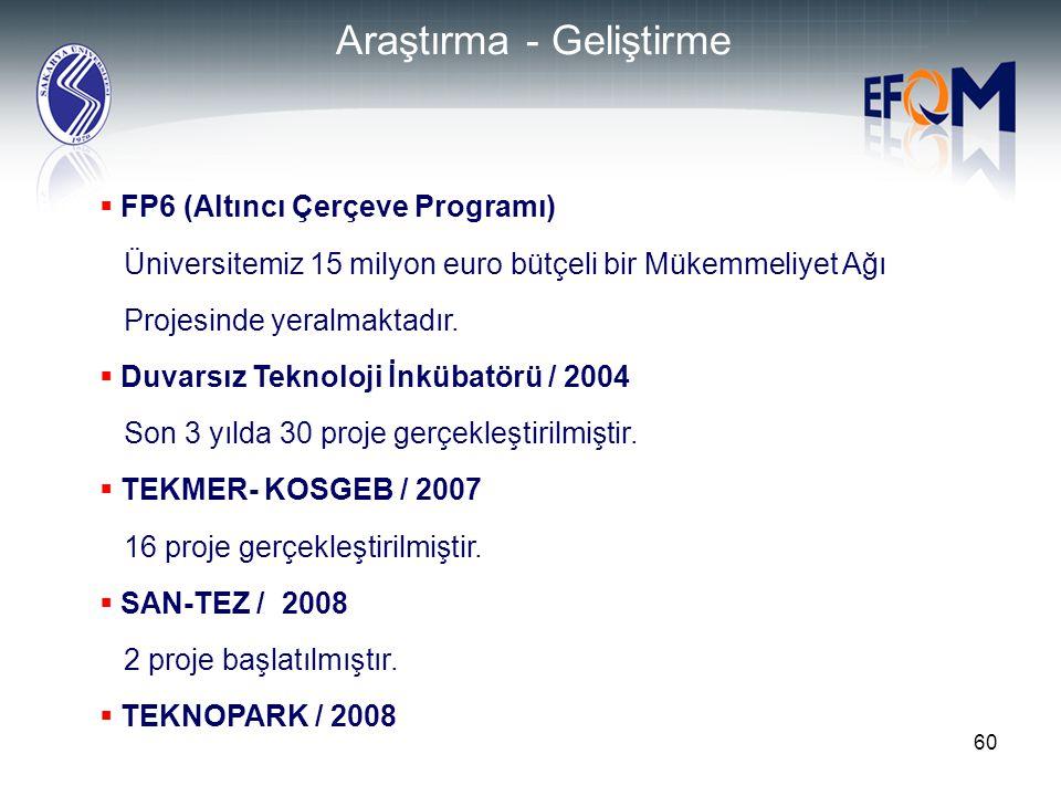 60 Araştırma - Geliştirme  FP6 (Altıncı Çerçeve Programı) Üniversitemiz 15 milyon euro bütçeli bir Mükemmeliyet Ağı Projesinde yeralmaktadır.  Duvar