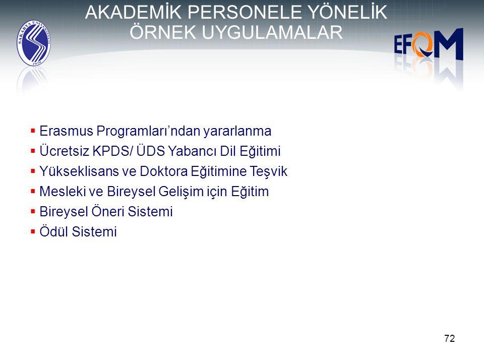 72  Erasmus Programları'ndan yararlanma  Ücretsiz KPDS/ ÜDS Yabancı Dil Eğitimi  Yükseklisans ve Doktora Eğitimine Teşvik  Mesleki ve Bireysel Gel