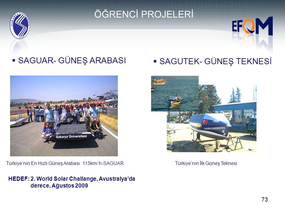 73  SAGUAR- GÜNEŞ ARABASI ÖĞRENCİ PROJELERİ  SAGUTEK- GÜNEŞ TEKNESİ Türkiye'nin En Hızlı Güneş Arabası 115km/ h-SAGUARTürkiye'nin İlk Güneş Teknesi