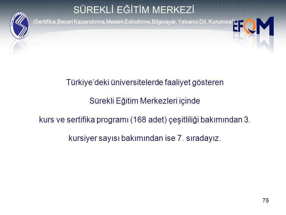 75 Türkiye'deki üniversitelerde faaliyet gösteren Sürekli Eğitim Merkezleri içinde kurs ve sertifika programı (168 adet) çeşitliliği bakımından 3. kur