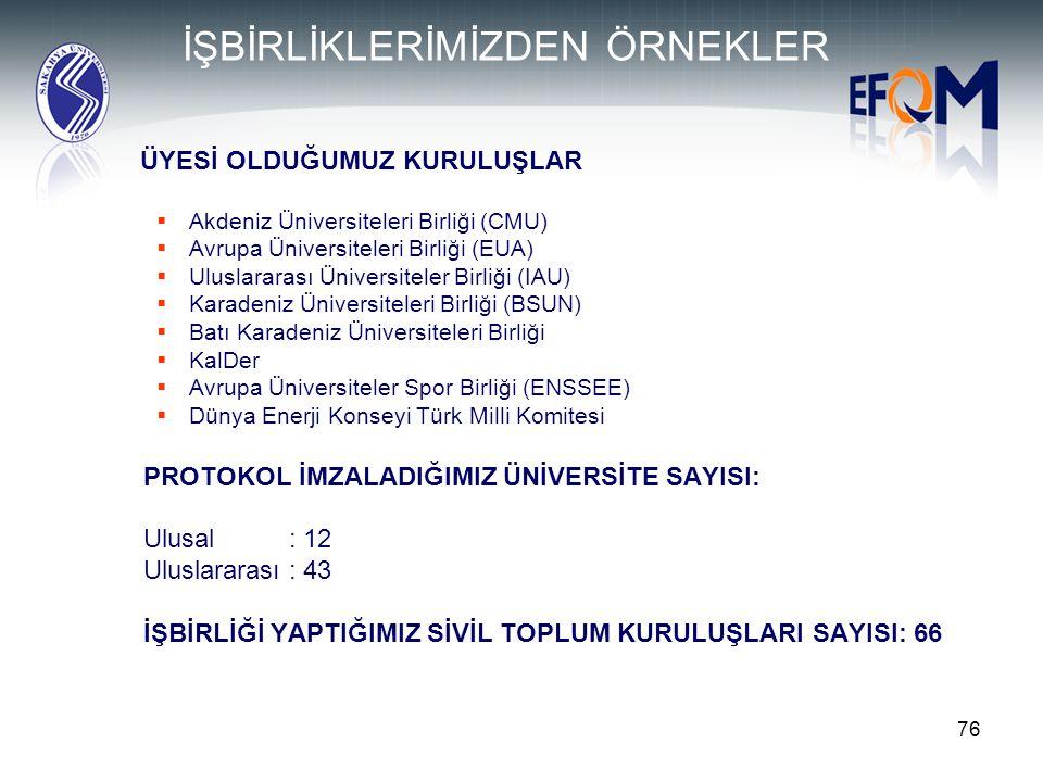 76 İŞBİRLİKLERİMİZDEN ÖRNEKLER ÜYESİ OLDUĞUMUZ KURULUŞLAR  Akdeniz Üniversiteleri Birliği (CMU)  Avrupa Üniversiteleri Birliği (EUA)  Uluslararası