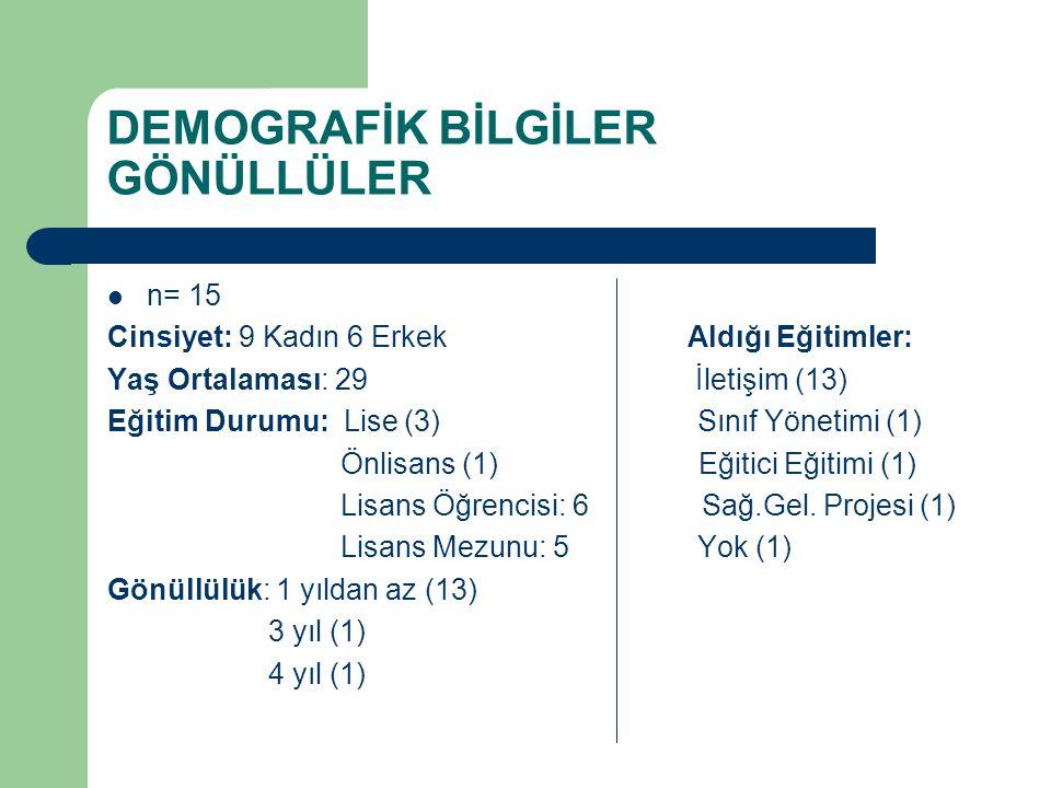DEMOGRAFİK BİLGİLER GÖNÜLLÜLER n= 15 Cinsiyet: 9 Kadın 6 Erkek Aldığı Eğitimler: Yaş Ortalaması: 29 İletişim (13) Eğitim Durumu: Lise (3) Sınıf Yönetimi (1) Önlisans (1) Eğitici Eğitimi (1) Lisans Öğrencisi: 6 Sağ.Gel.