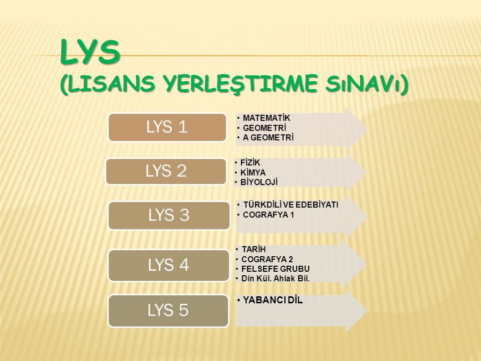 LYS (LISANS YERLEŞTIRME SıNAVı) MATEMATİK GEOMETRİ A GEOMETRİ LYS 1 FİZİK KİMYA BİYOLOJİ LYS 2 TÜRKDİLİ VE EDEBİYATI COGRAFYA 1 LYS 3 TARİH COGRAFYA 2 FELSEFE GRUBU Din Kül.