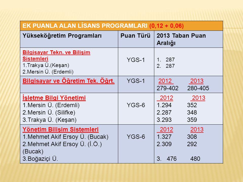 EK PUANLA ALAN LİSANS PROGRAMLARI (0,12 + 0,06) Yükseköğretim ProgramlarıPuan Türü2013 Taban Puan Aralığı Bilgisayar Tekn. ve Bilişim Sistemleri 1.Tra
