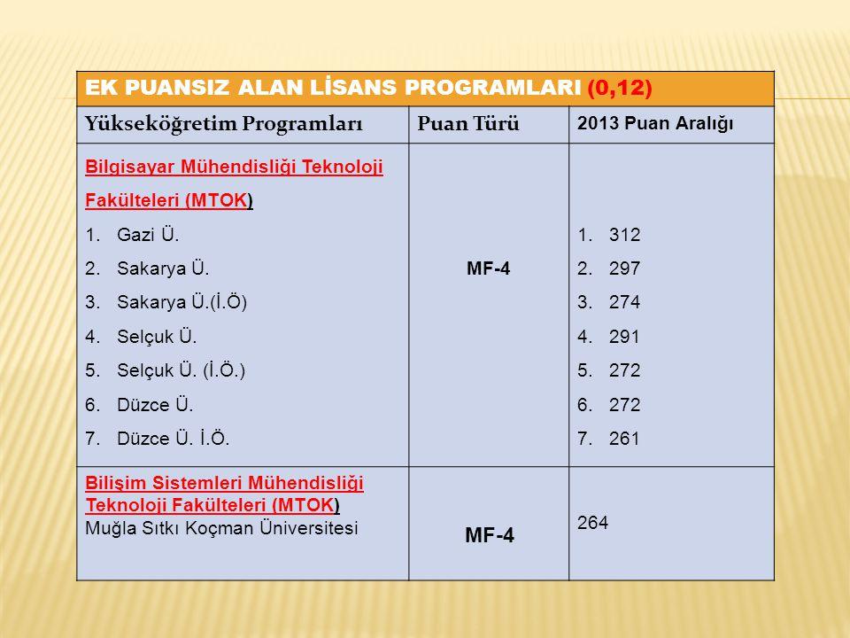 EK PUANSIZ ALAN LİSANS PROGRAMLARI (0,12) Yükseköğretim ProgramlarıPuan Türü 2013 Puan Aralığı Bilgisayar Mühendisliği Teknoloji Fakülteleri (MTOK) 1.