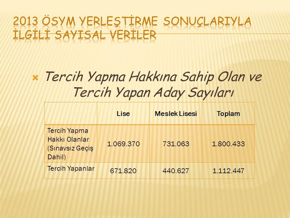  Polis MYO için YGS herhangi puan türünden en az 250 puan almış olmak gerekir.