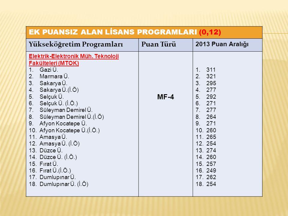 EK PUANSIZ ALAN LİSANS PROGRAMLARI (0,12) Yükseköğretim ProgramlarıPuan Türü 2013 Puan Aralığı Elektrik-Elektronik Müh. Teknoloji Fakülteleri (MTOK) 1