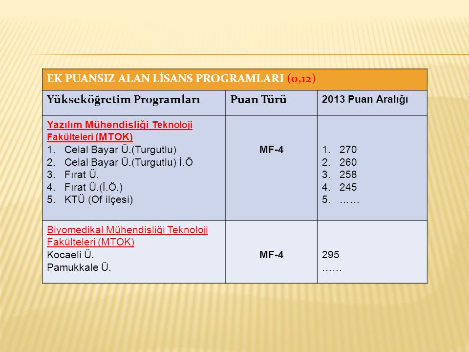 EK PUANSIZ ALAN LİSANS PROGRAMLARI (0,12) Yükseköğretim ProgramlarıPuan Türü 2013 Puan Aralığı Yazılım Mühendisliği Teknoloji Fakülteleri (MTOK) 1.Celal Bayar Ü.(Turgutlu) 2.Celal Bayar Ü.(Turgutlu) İ.Ö 3.Fırat Ü.